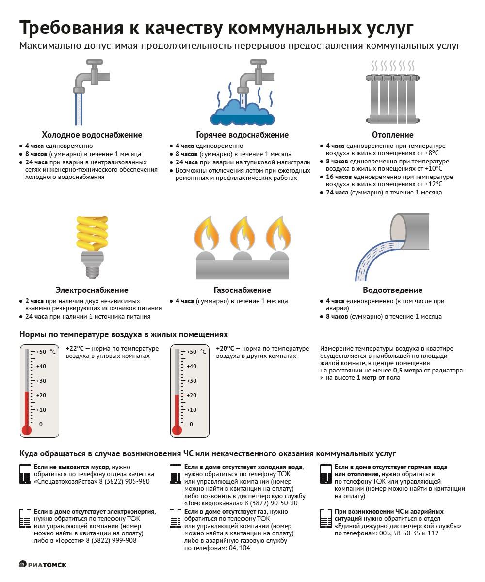 Холодные батареи в квартире: что делать и куда жаловаться, если не греет радиатор или нет отопления в одной комнате, куда обращаться и звонить, если отключили тепло?