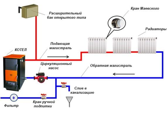 Давление в системе отопления — как повысить падающее давление