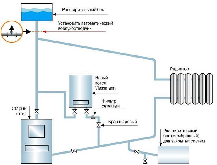 Расширительный бачок для отопления закрытого типа: общие сведения, этапы монтажа, обслуживание устройства