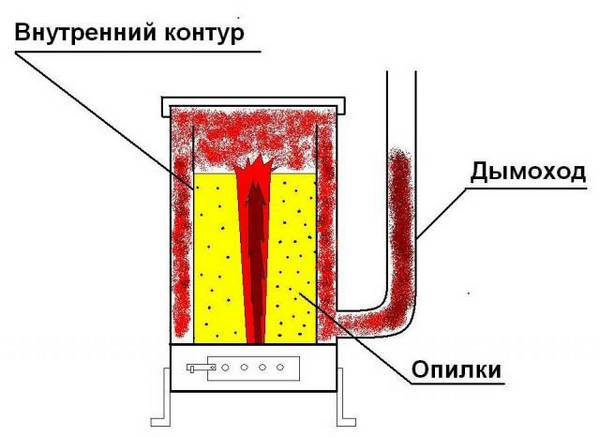 Самодельный котел длительного горения, инструкция и схема сборки, видео инструкция