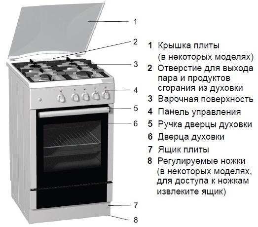 Электроподжиг газовой плиты: особенности и виды