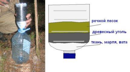 Фильтр для очистки воды своими руками — самодельные варианты