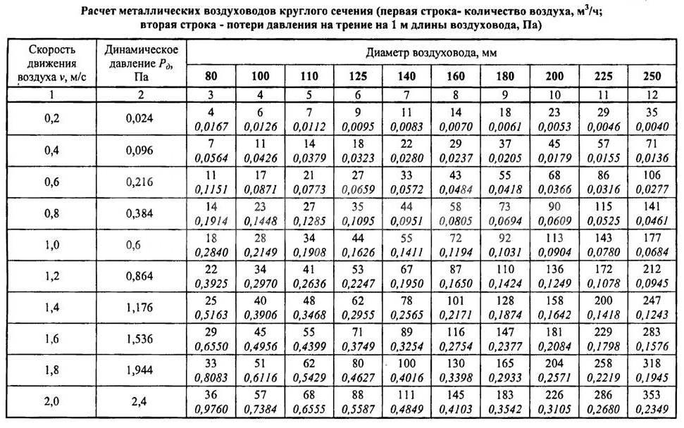 Расчёт площади воздуховодов и фасонных изделий: формулы, калькулятор
