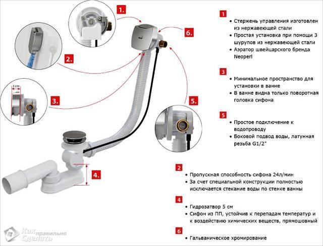 Слив для ванны: устройство и установка | ремонт и дизайн ванной комнаты