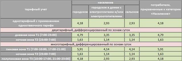 Расход газа на отопление дома 100 м2: расчет самостоятельно, формулы, таблица