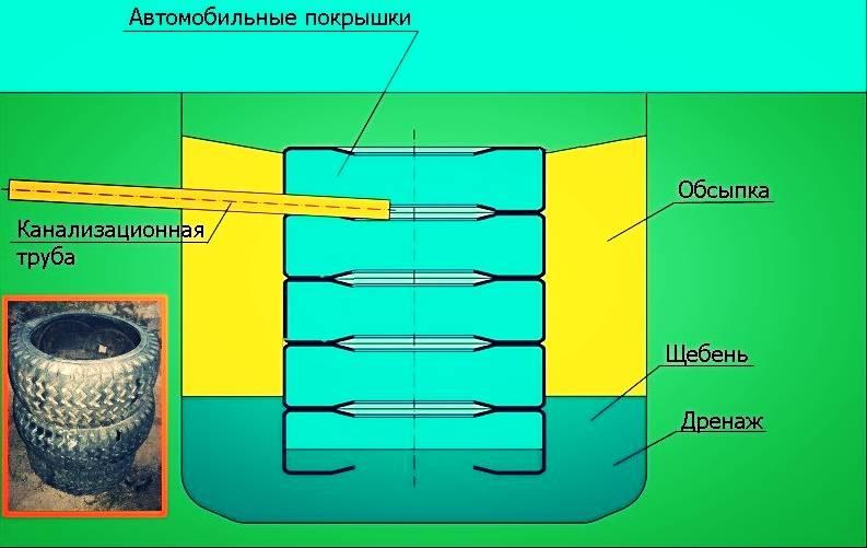 Сливная яма из покрышек — простейший вариант устройства автономной канализации на даче или в частном доме