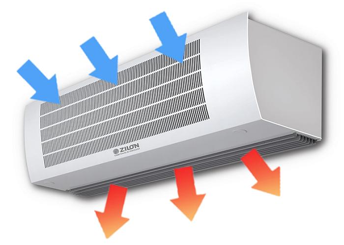 Как правильно подобрать тепловую завесу для жилого дома или отдельного помещения: классификация, виды, конструкция, обзор 5 популярных моделей, их плюсы и минусы