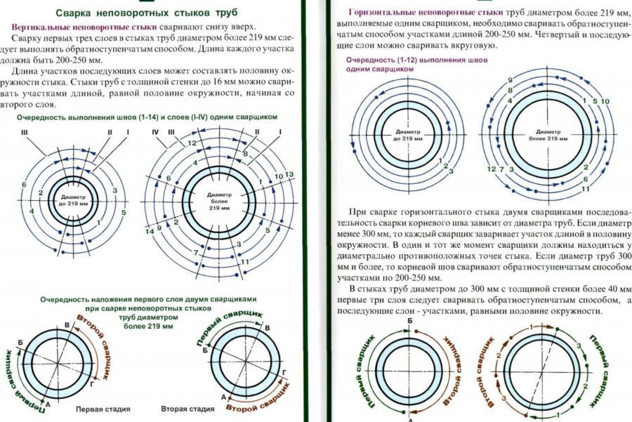 Технология сварки неповоротных стыков труб