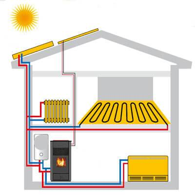 Отопление в деревянном доме: сравнительный обзор подходящих систем