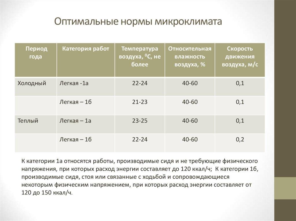 Р нп авок 7.3-2007 «вентиляция горячих цехов предприятий общественного питания»
