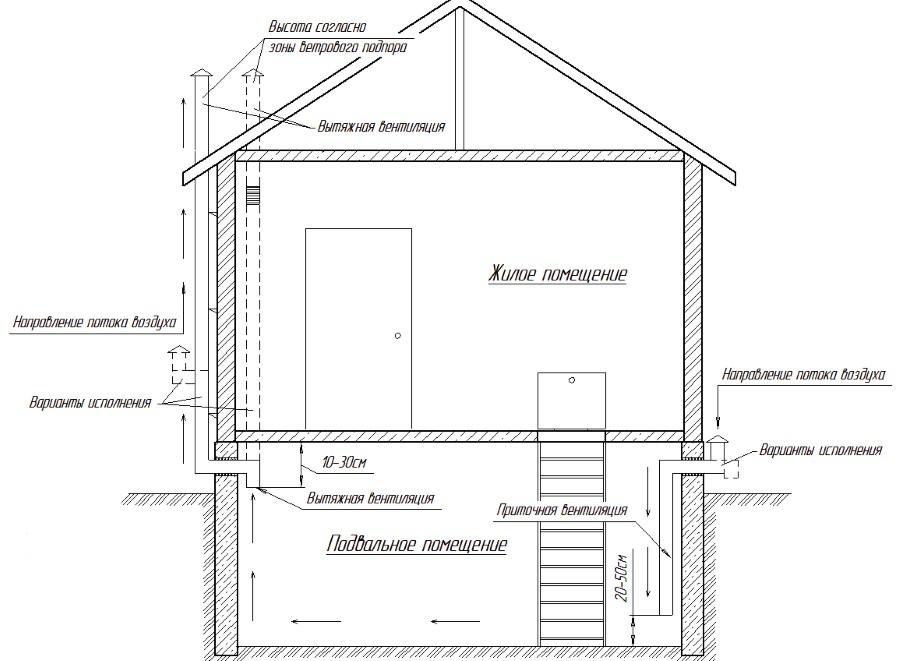 Нормативы вентиляции частного дома: требования к устройству и примеры расчетов