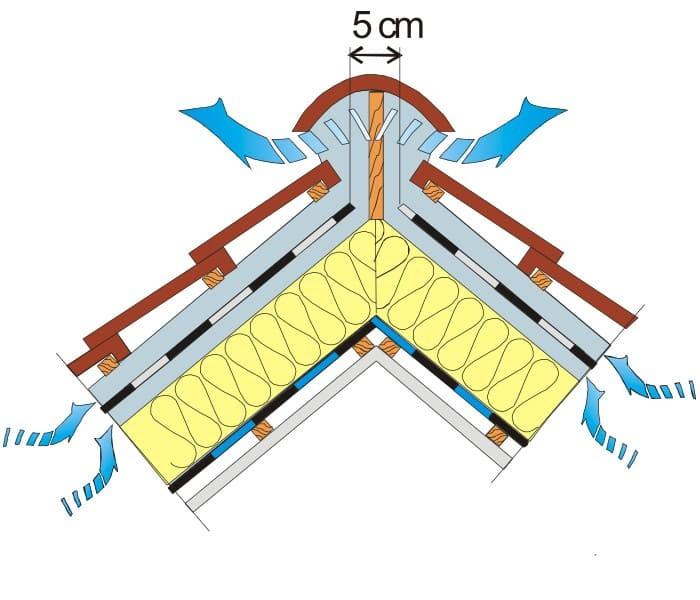 Вентиляция крыши частного дома: кровли, профнастила, гибкой черепицы