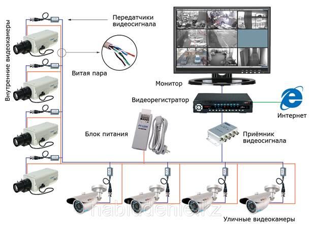 Установка и подключение видеокамеры наружного наблюдения
