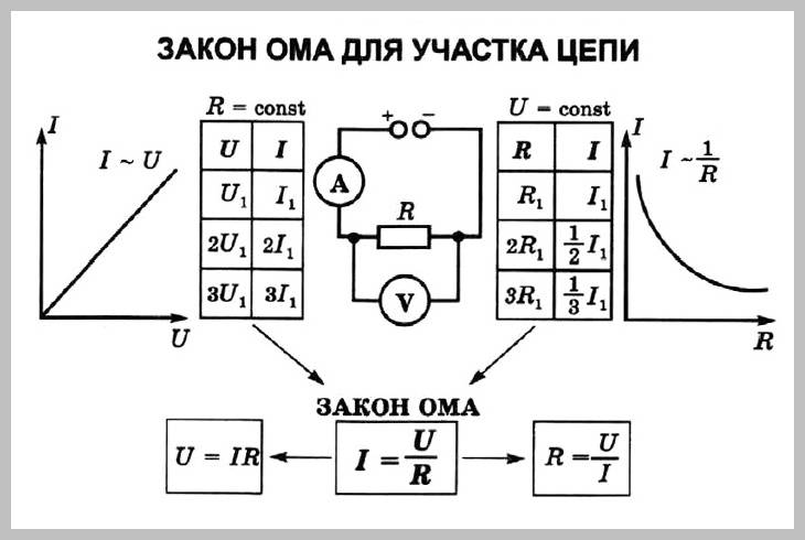Закон ома для участка цепи – формула, определение сопротивления