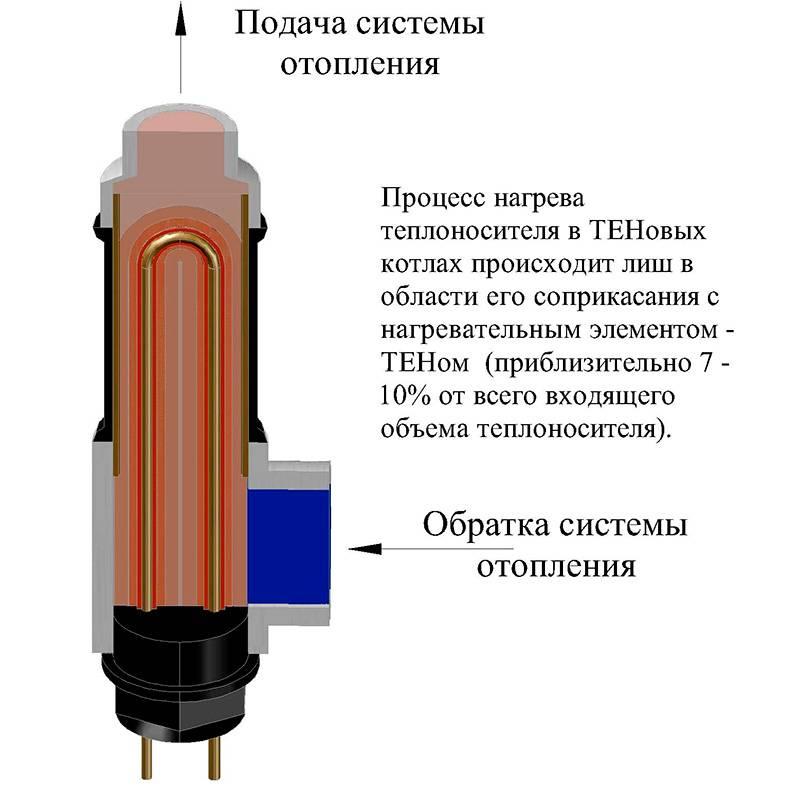 Основные виды электрический котлов