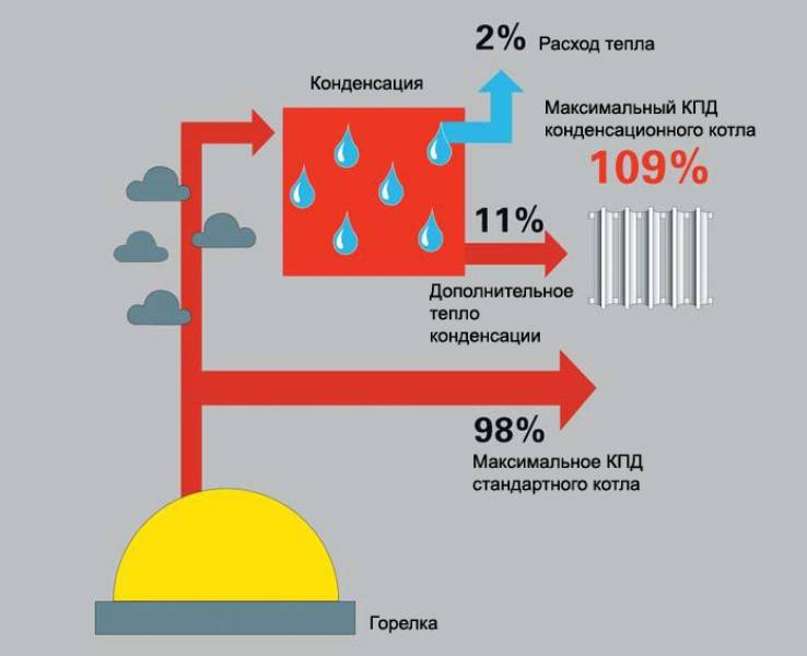 Какой газовый котёл лучше: конвекционный или конденсационный?
