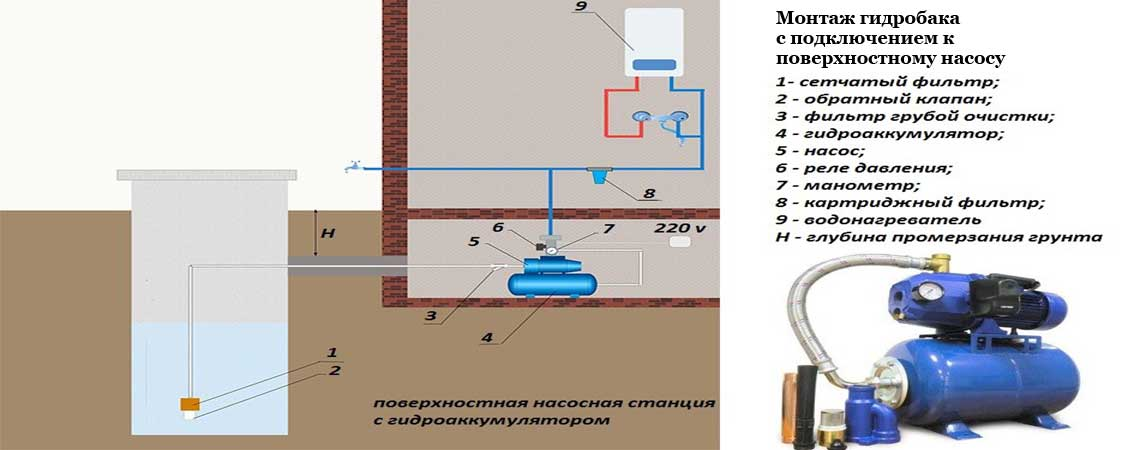Поверхностные насосы для дачи: виды, установка + как подключить