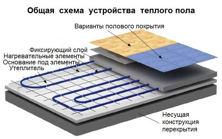 Теплые полы водяные: монтажные схемы в частном доме, технические рекомендации и подключение своими руками