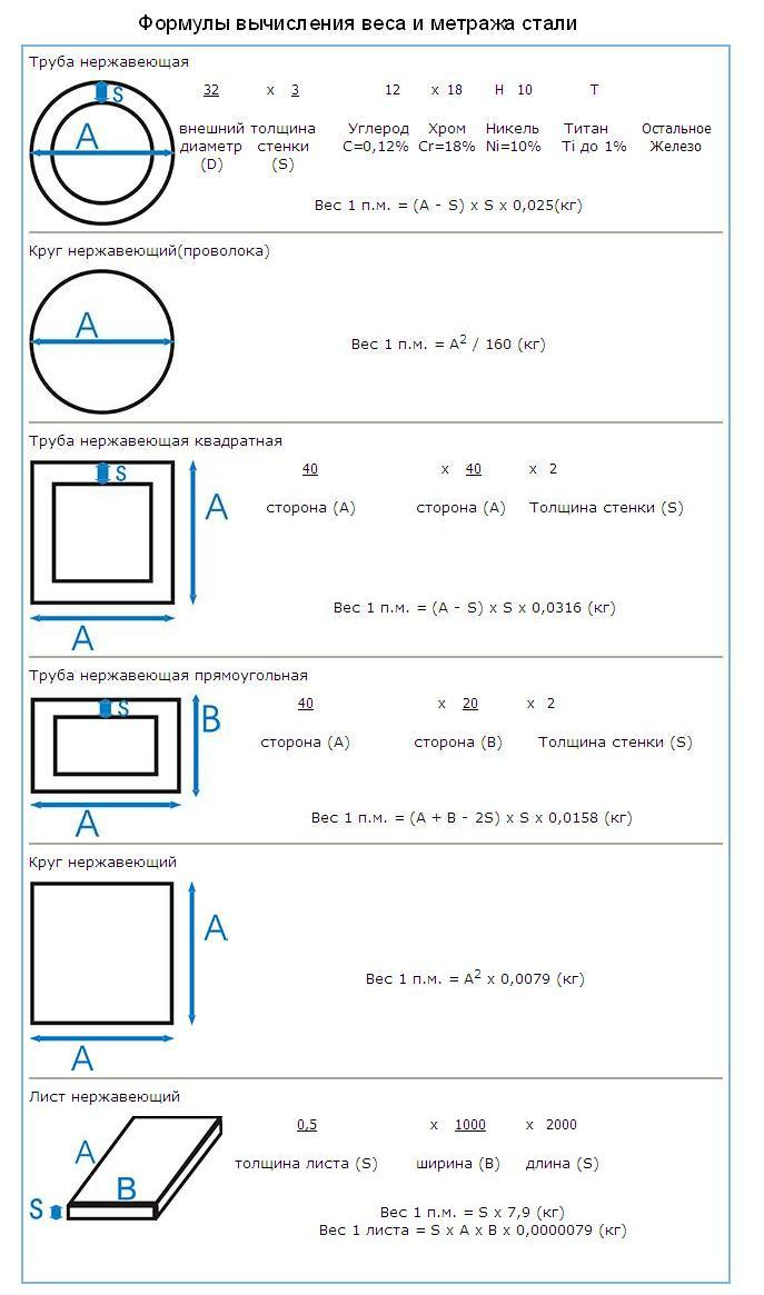 Расчет веса трубы - как сделать расчет стальных профилей с помощью калькулятора