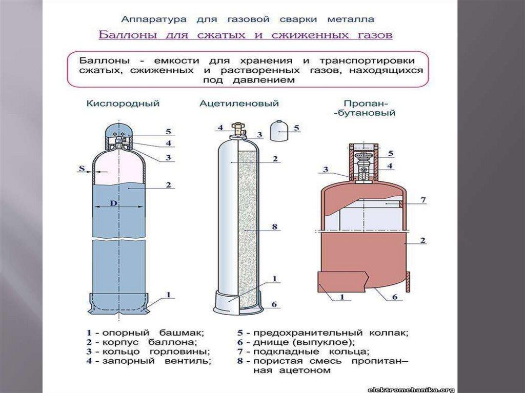 Хранение газовых баллонов на стройплощадке - всё о пожарной безопасности