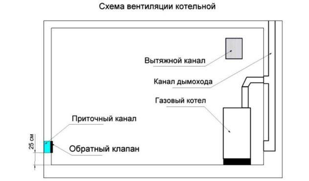 Требования к помещению с газовым котлом