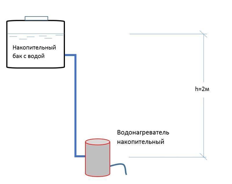 Что делать, если потёк водонагреватель