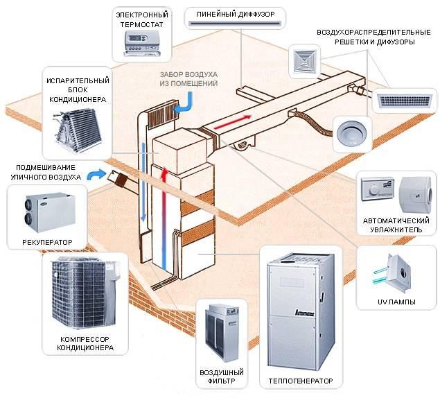 Выбор системы отопления – какими они бывают, чем отличаются. полезные советы по выбору системы отопления.