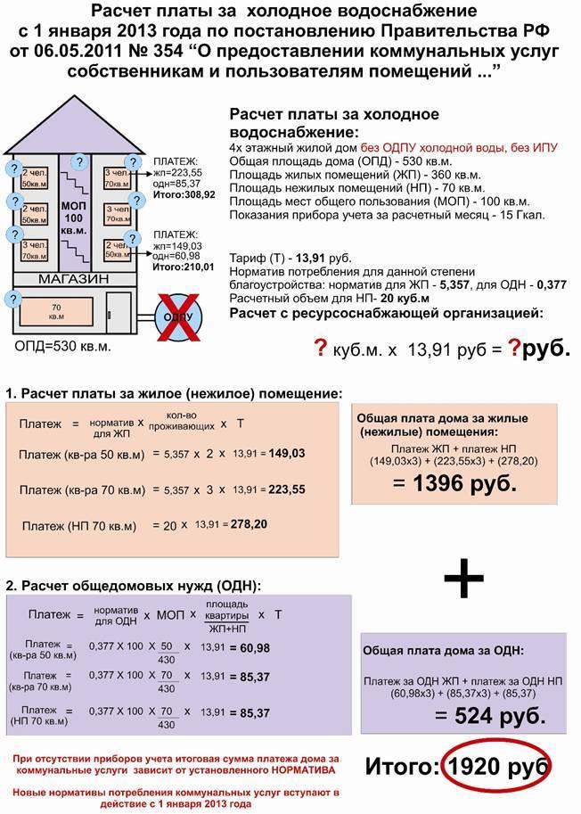 Как происходит расчет отопления нежилого помещения в многоквартирном доме?