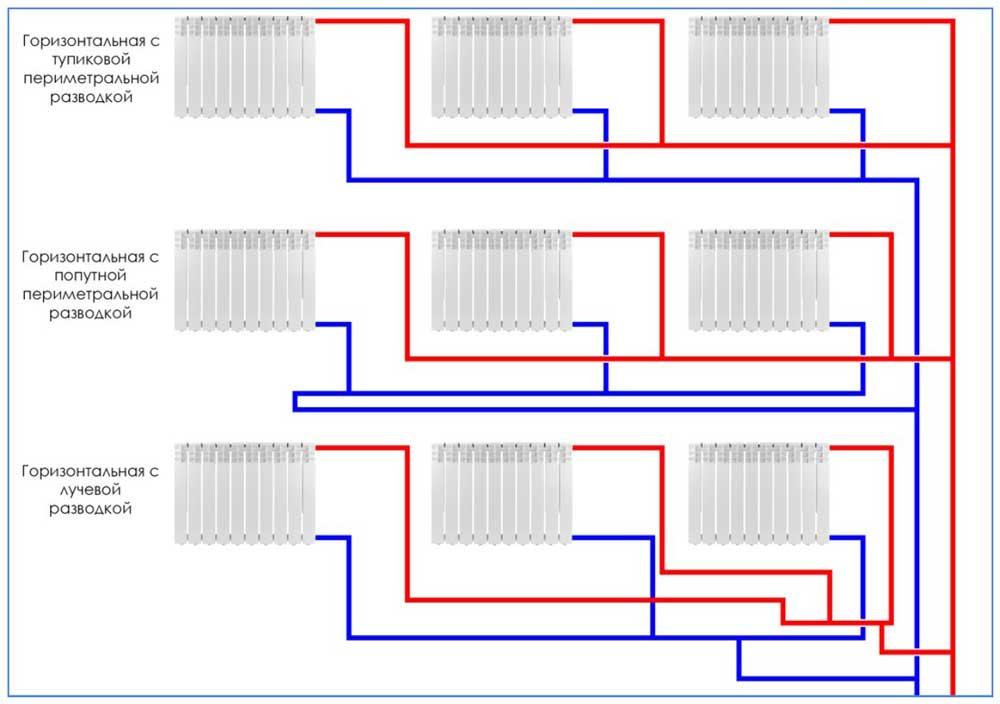 Двухтрубная система отопления частного дома: схемы устройства + обзор преимуществ