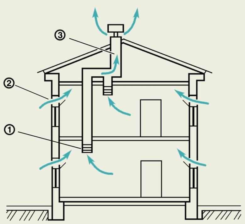 Естественная вентиляция в частном доме: своими руками, как сделать правильно, схема с выходом на стену | ремонтсами! | информационный портал