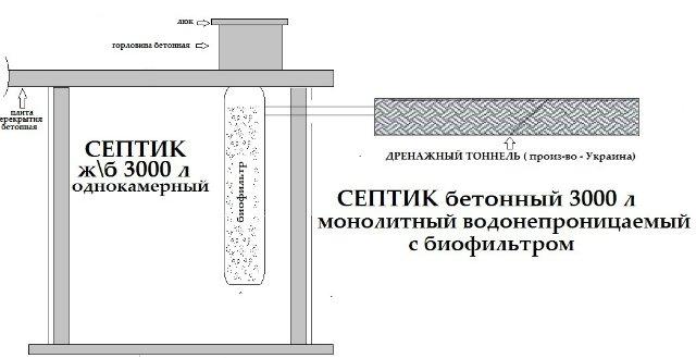 Пример самостоятельного устройства монолитного бетонного септика