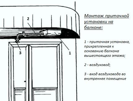 Вентиляция на балконе и ее виды