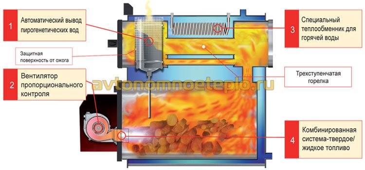 Принцип работы и устройство котлов, работающих на жидком топливе