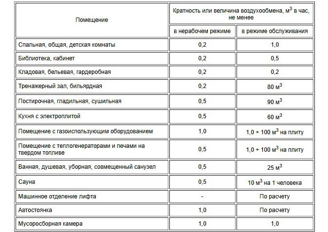 Нормы кратности воздухообмена в производственных помещениях: описание и расчет