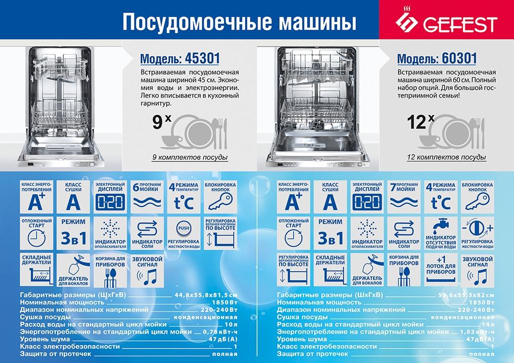 Сколько моет по времени посудомоечная машина: как понять, что закончился цикл