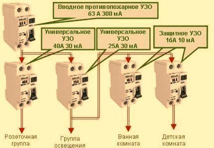 Противопожарное узо: назначение, характеристики и схемы установки