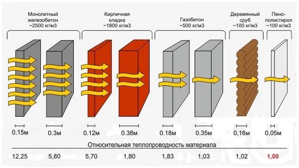 Теплопроводность строительных материалов: таблица коэффициентов