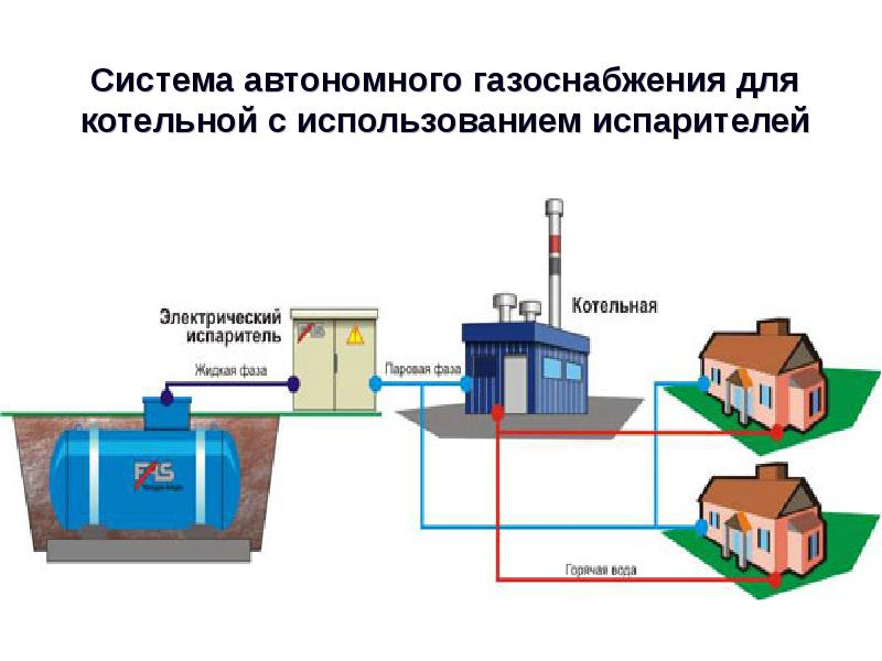 Автономная газификация частного дома схемы систем газоснабжения