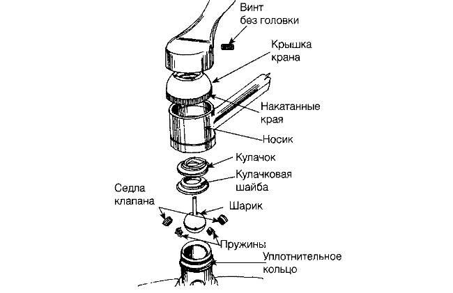Как разобрать смеситель (кран) в ванной и на кухне за 11 простых шагов