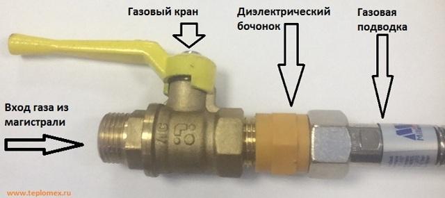 Диэлектрическая вставка для газа: разновидности газовых муфт и советы по монтажу