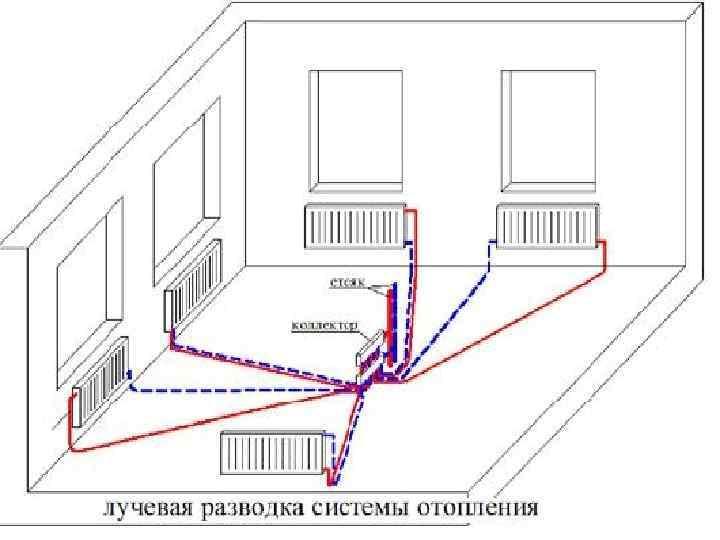 Лучевая разводка системы отопления: плюсы и минусы | плюсы и минусы