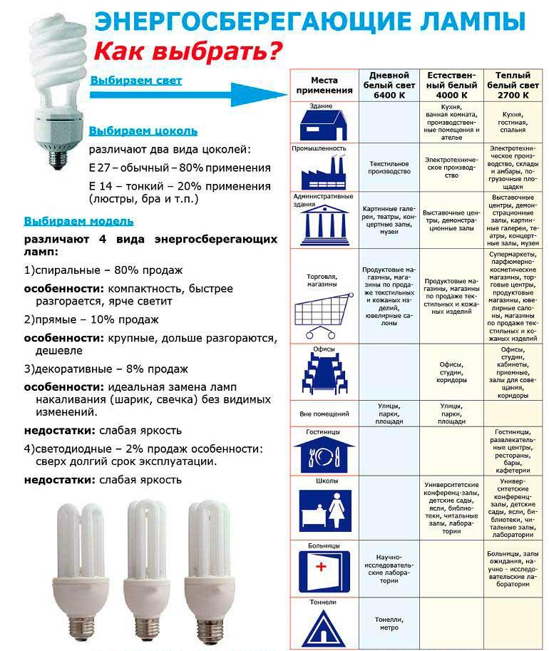 Выбираем энергосберегающие лампы: сравнительный обзор 3-х видов энергоэффективных лампочек